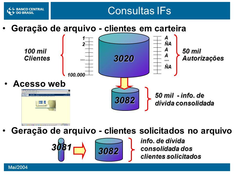 Mai/2004 Formas de acesso aos dados do SCR Geração de Arquivo – Clientes solicitados30813082 Geração de Arquivo – Clientes em carteira 12...ClientesAÑA...ÑAAutorizações3082 3020 Acesso via web http://www.bcb.gov.br/scr Acesso via web-service InstituiçãoFinanceira BancoCentral web Acesso via web 1 – Na página do sistema, IF identifica o cliente pelo CNPJ/CPF 2 – IF consulta o cliente a) consulta às próprias informações b) consulta às informações no SFN 1 – Instituição prepara documento 3081 com clientes que deseja receber informações 2 – Instituição envia documento para Banco Central pelo PSAW10 3 – Banco Central recebe o arquivo 4 – A noite, Banco Central calcula as dívidas consolidadas do cliente em relação ao SFN 5 – Banco Central disponibiliza arquivo 3082 no PSTAW10 6 – Instituição recebe arquivo Geração de Arquivo – Clientes solicitados Geração de Arquivo – Clientes em carteira 1 – Instituição envia documento 3020 com seus devedores, preenchendo a tag Autorização 2 – Documento é processado e aceito na base de dados do SCR 3 – Instituição acessa a internet e solicita a geração de arquivos para sua carteira de clientes 4 – A noite, Banco Central busca na data-base mais recente, clientes que têm autorização 5 – Banco Central obtém as dívidas consolidadas do cliente em relação ao SFN 6 – Banco Central disponibiliza arquivo 3082 no PSTAW10 7 – Instituição recebe arquivo Acesso via web-service 1 – Na página do sistema, IF recebe arquivos necessários para instalar web-service 2 – Computador da IF organiza as demandas para consulta 3 – Computador da IF encaminha solicitação de consulta ao SFN por meio do serviço web service 4 – Computador do Banco Central recebe pedido, processa e transmite informações on line 5 – Computador da IF recebe informações