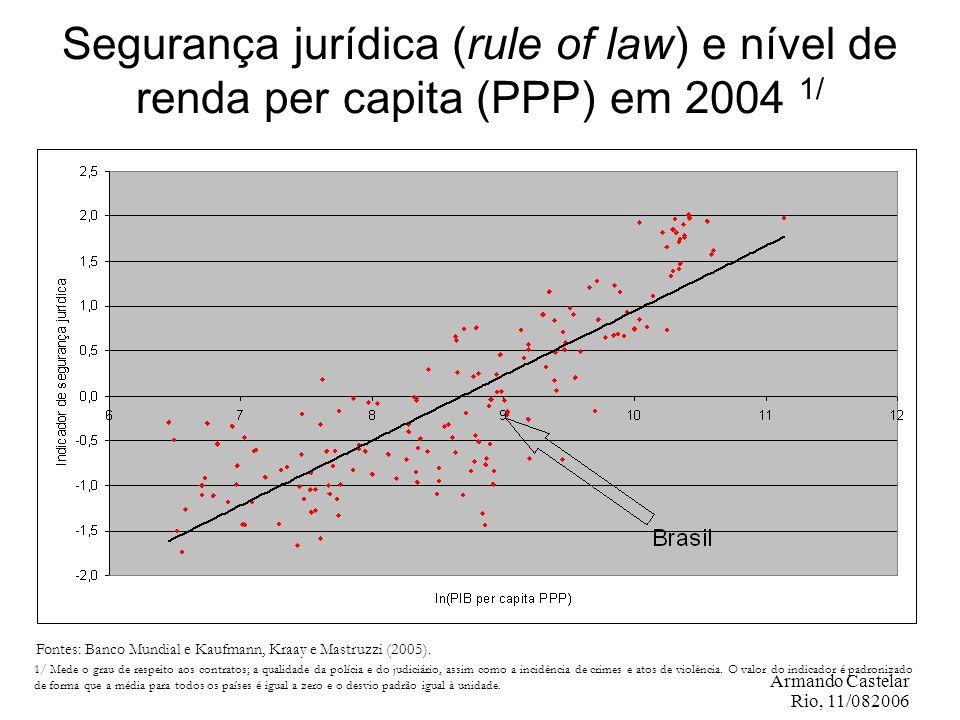 Armando Castelar Rio, 11/082006 Segurança jurídica (rule of law) e nível de renda per capita (PPP) em 2004 1/ Fontes: Banco Mundial e Kaufmann, Kraay e Mastruzzi (2005).