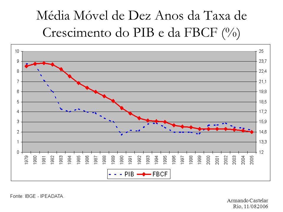 Armando Castelar Rio, 11/082006 Média Móvel de Dez Anos da Taxa de Crescimento do PIB e da FBCF (%) Fonte: IBGE - IPEADATA.