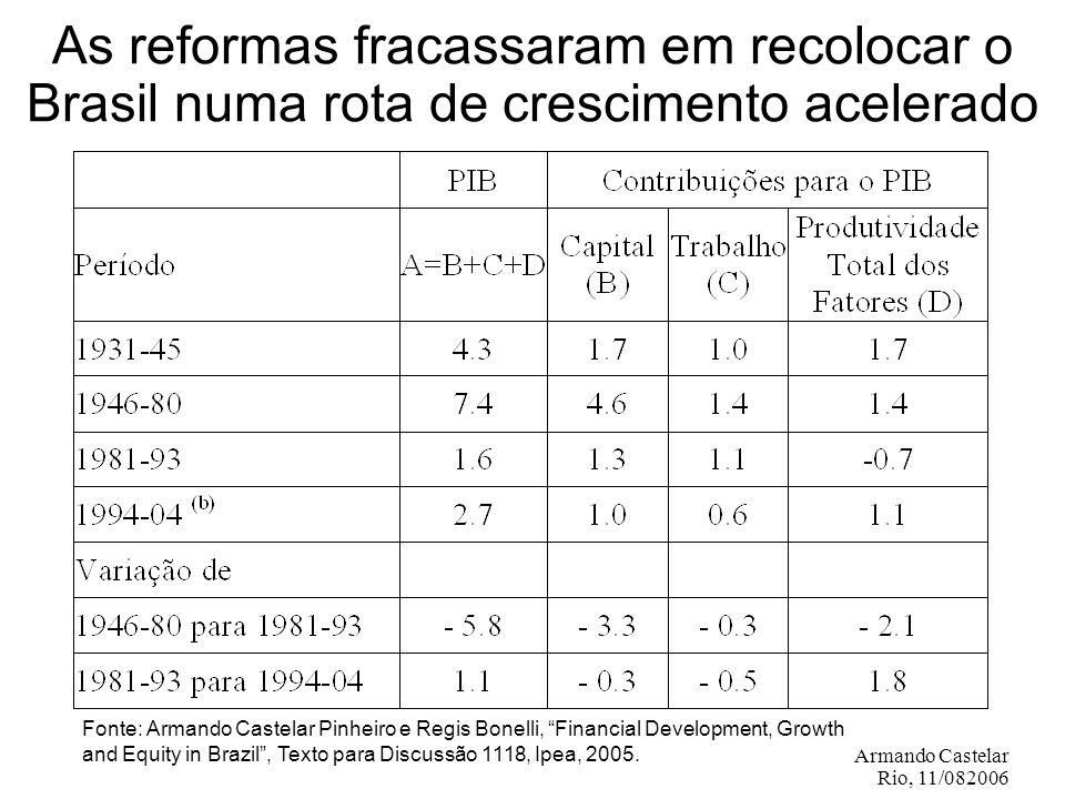 Armando Castelar Rio, 11/082006 Fontes: OECD, MF/Brasil e Banco Mundial.