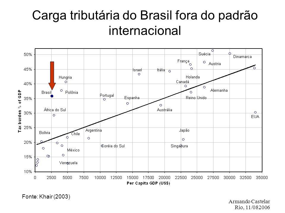 Armando Castelar Rio, 11/082006 Carga tributária do Brasil fora do padrão internacional Fonte: Khair (2003)