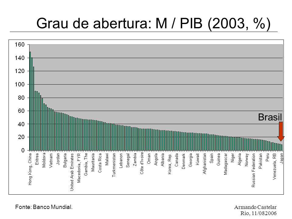 Armando Castelar Rio, 11/082006 Grau de abertura: M / PIB (2003, %) Brasil Fonte: Banco Mundial.