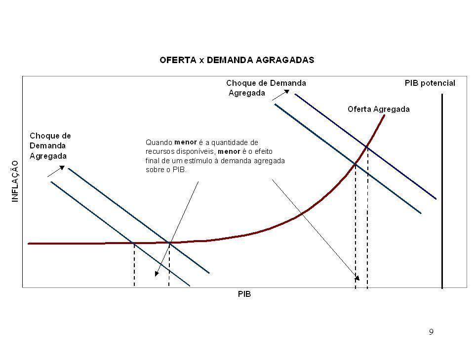 10 Estratégia de estimação: - elasticidade-juros varia de acordo com uma medida de disponibilidade de fatores (ex: desemprego) -especificações estimadas: modelo linear: h t = 0 + 1 h t-1 + 2 h t-2 + 3 (i t-1 - t-1 ) + 1t modelo não-linear: h t = 0 + 1 h t-1 + 2 h t-2 + ( 3 + 4 u t-2 )(i t-1 - t-1 ) + 1t