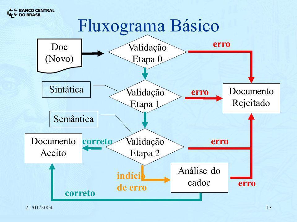 21/01/200413 Fluxograma Básico Doc (Novo) Validação Etapa 0 erro Documento Rejeitado erro correto Documento Aceito correto erro Análise do cadoc indíc