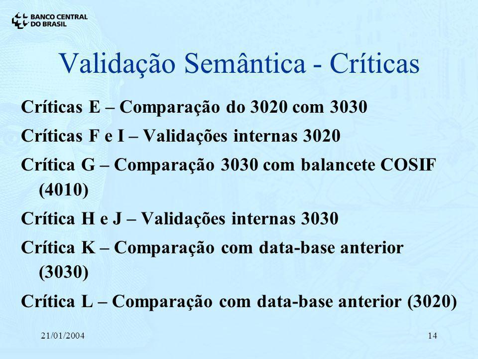 21/01/200414 Críticas E – Comparação do 3020 com 3030 Críticas F e I – Validações internas 3020 Crítica G – Comparação 3030 com balancete COSIF (4010)