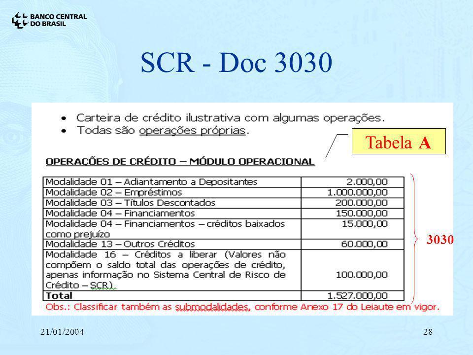 21/01/200428 SCR - Doc 3030 Tabela A 3030