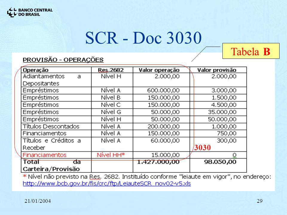 21/01/200429 SCR - Doc 3030 Tabela B 3030