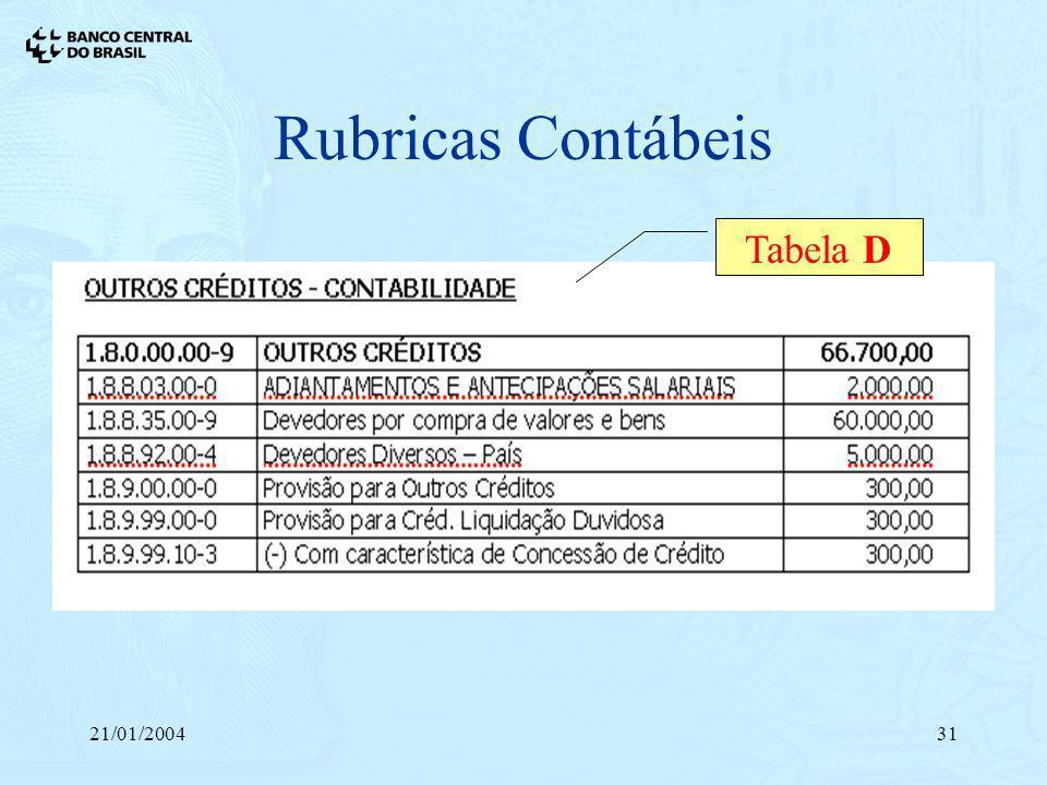 21/01/200431 Rubricas Contábeis Tabela D