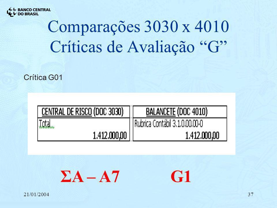 21/01/200437 Comparações 3030 x 4010 Críticas de Avaliação G Crítica G01 ΣA – A7 G1