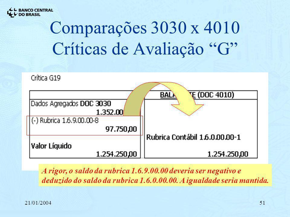 21/01/200451 Comparações 3030 x 4010 Críticas de Avaliação G A rigor, o saldo da rubrica 1.6.9.00.00 deveria ser negativo e deduzido do saldo da rubri