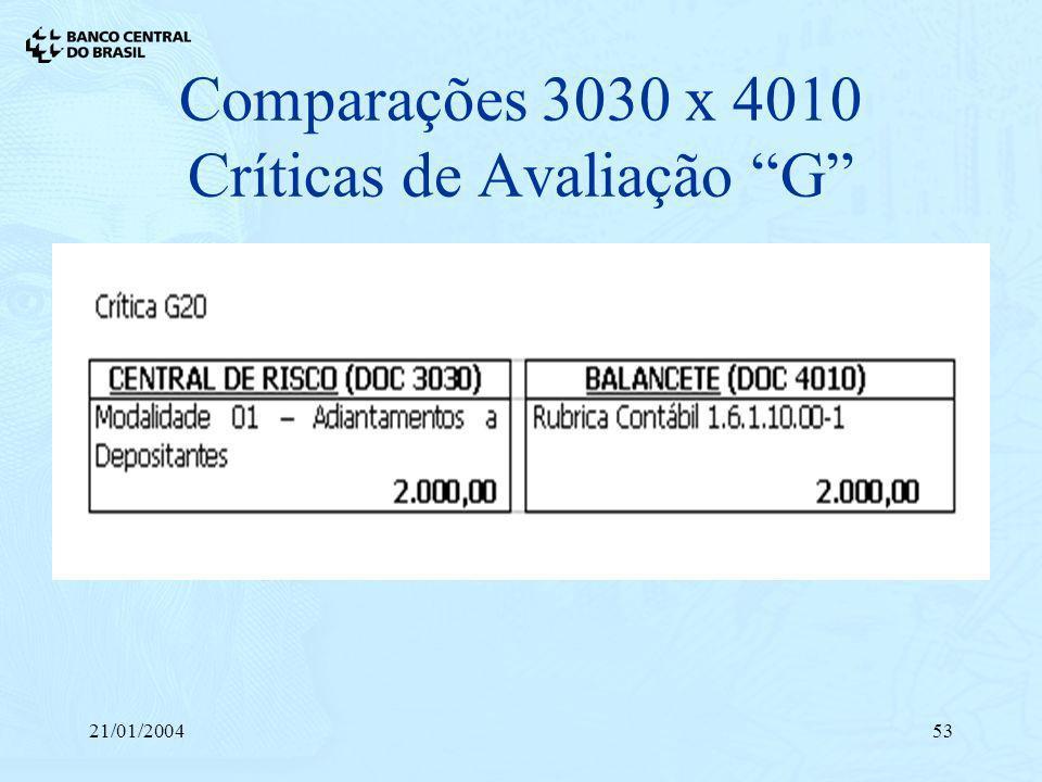 21/01/200453 Comparações 3030 x 4010 Críticas de Avaliação G