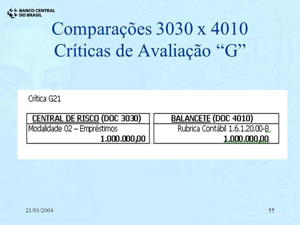 21/01/200455 Comparações 3030 x 4010 Críticas de Avaliação G