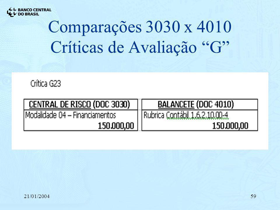 21/01/200459 Comparações 3030 x 4010 Críticas de Avaliação G