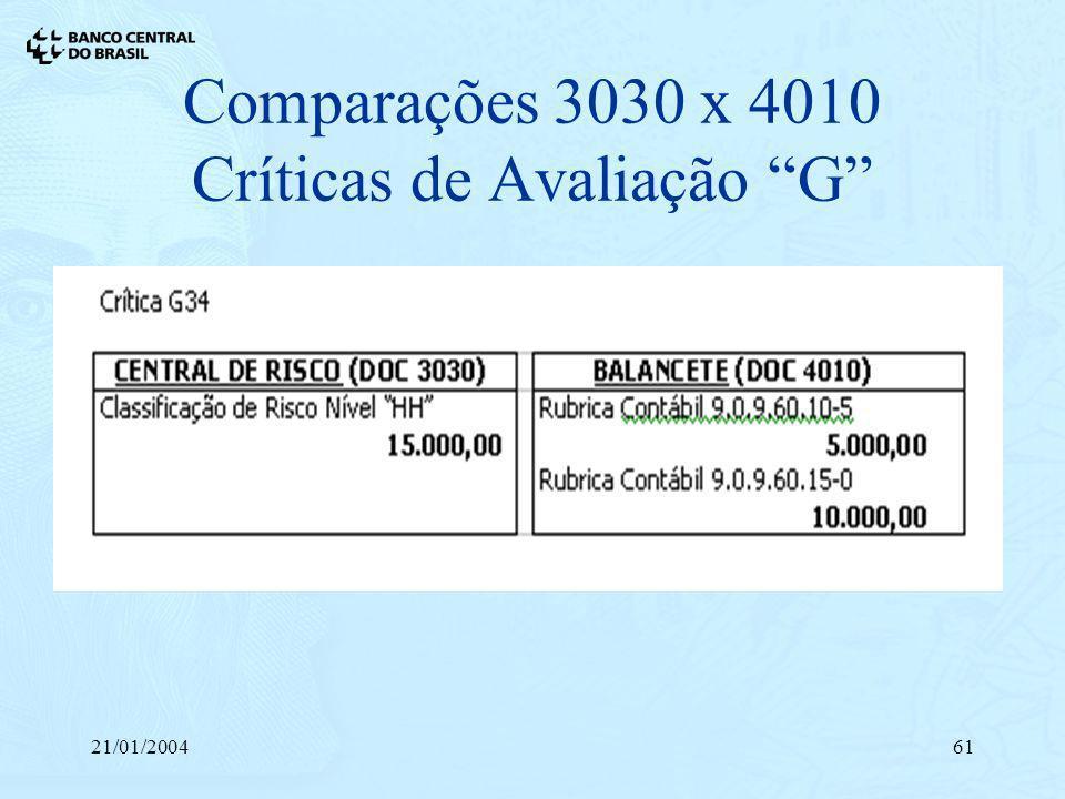 21/01/200461 Comparações 3030 x 4010 Críticas de Avaliação G