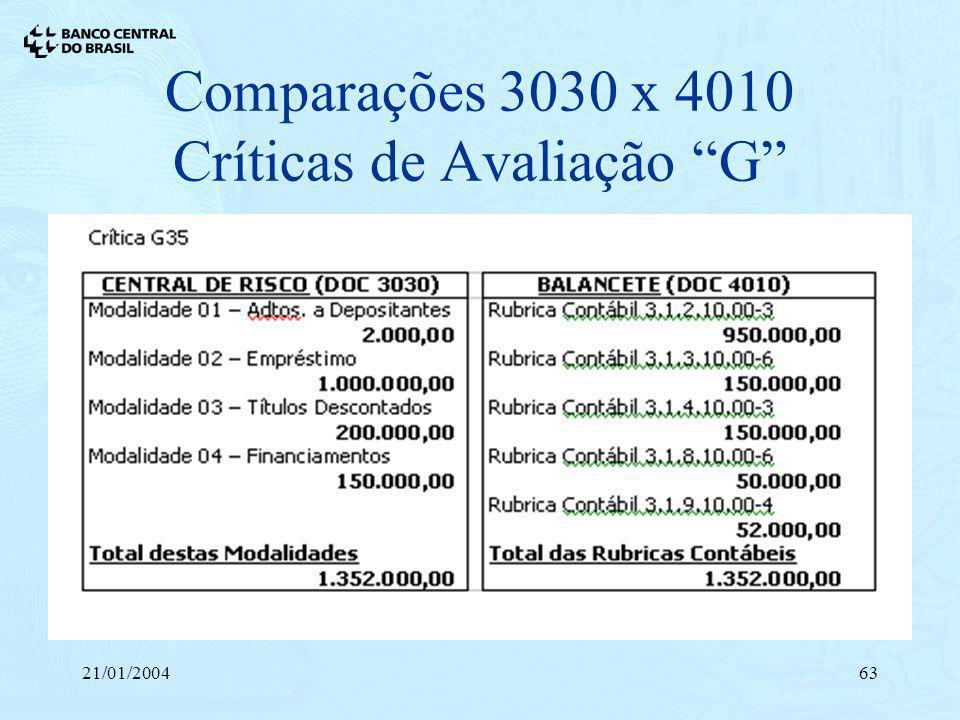 21/01/200463 Comparações 3030 x 4010 Críticas de Avaliação G