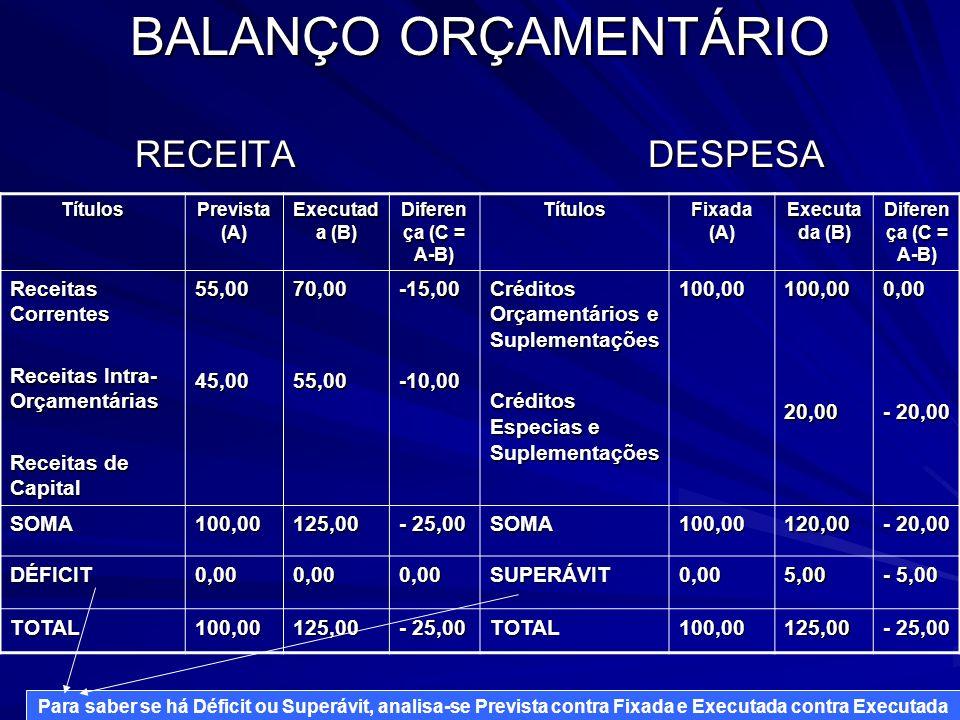 BALANÇO ORÇAMENTÁRIO RECEITA DESPESA Títulos Prevista (A) Executad a (B) Diferen ça (C = A-B) Títulos Fixada (A) Executa da (B) Diferen ça (C = A-B) R