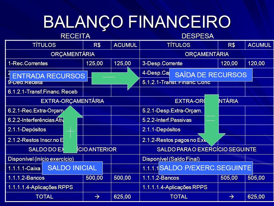 BALANÇO FINANCEIRO RECEITA DESPESA TÍTULOSR$ACUMULTÍTULOSR$ACUMUL ORÇAMENTÁRIAORÇAMENTÁRIA 1-Rec.Correntes125,00125,003-Desp.Corrente120,00120,00 2-Re
