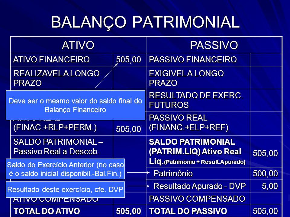BALANÇO PATRIMONIAL ATIVOPASSIVO ATIVO FINANCEIRO 505,00 PASSIVO FINANCEIRO REALIZAVEL A LONGO PRAZO EXIGIVEL A LONGO PRAZO ATIVO PERMANENTE RESULTADO