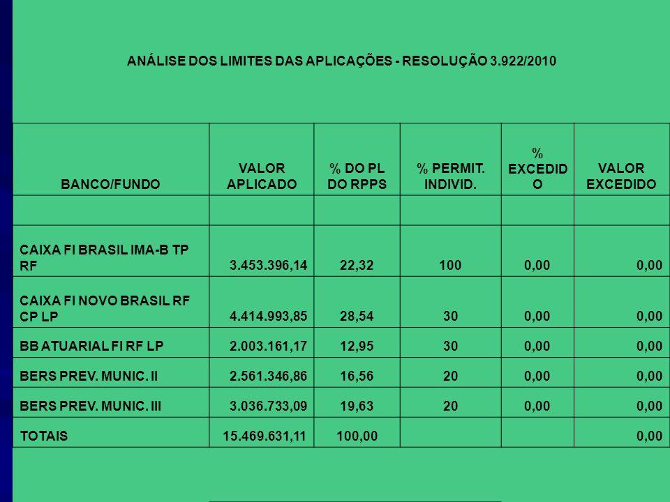 ANÁLISE DOS LIMITES DAS APLICAÇÕES - RESOLUÇÃO 3.922/2010 BANCO/FUNDO VALOR APLICADO % DO PL DO RPPS % PERMIT. INDIVID. % EXCEDID O VALOR EXCEDIDO CAI