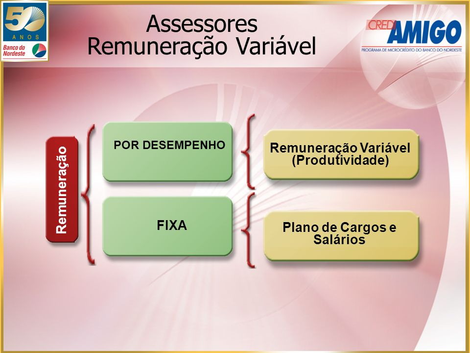 Plano de Cargos e Salários Remuneração Variável (Produtividade) Remuneração POR DESEMPENHO FIXA Assessores Remuneração Variável