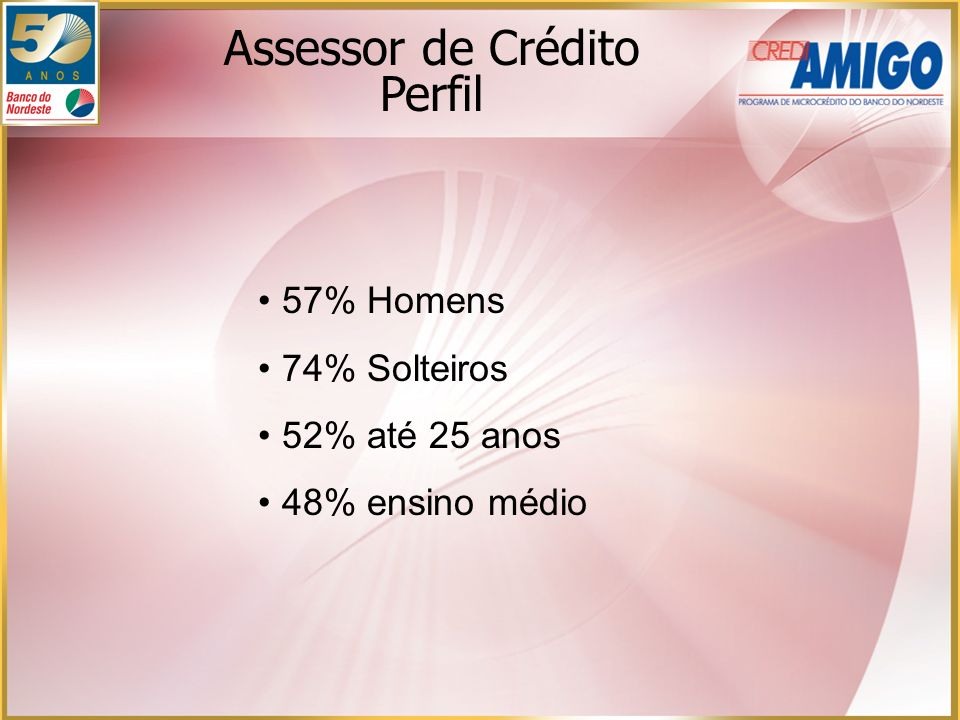 57% Homens 74% Solteiros 52% até 25 anos 48% ensino médio Assessor de Crédito Perfil