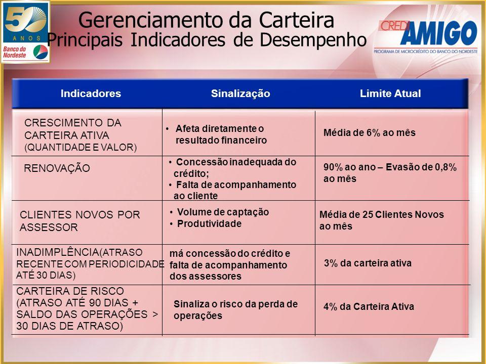 Gerenciamento da Carteira Principais Indicadores de Desempenho IndicadoresSinalizaçãoLimite Atual CRESCIMENTO DA CARTEIRA ATIVA (QUANTIDADE E VALOR) A