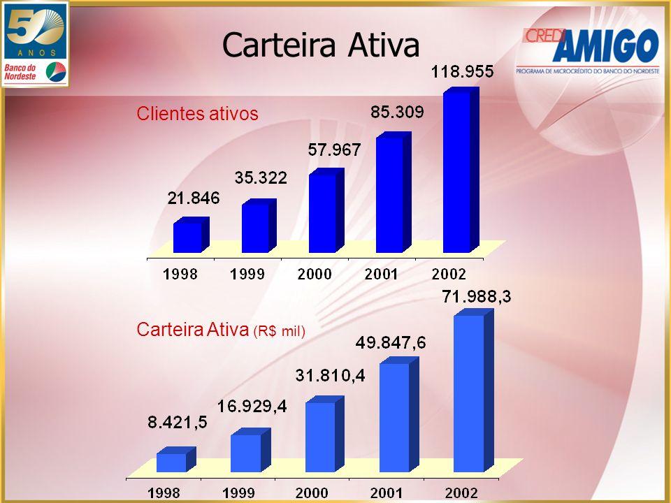 Clientes ativos Carteira Ativa (R$ mil) Carteira Ativa