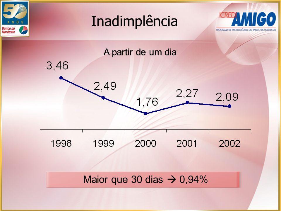 Inadimplência A partir de um dia Maior que 30 dias 0,94%