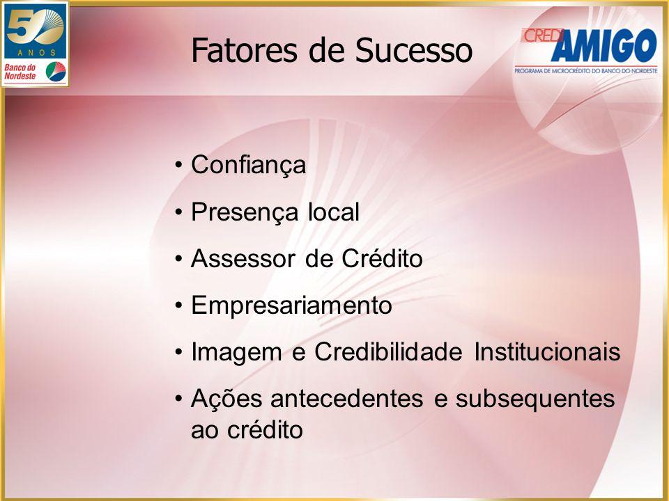 Fatores de Sucesso Confiança Presença local Assessor de Crédito Empresariamento Imagem e Credibilidade Institucionais Ações antecedentes e subsequente