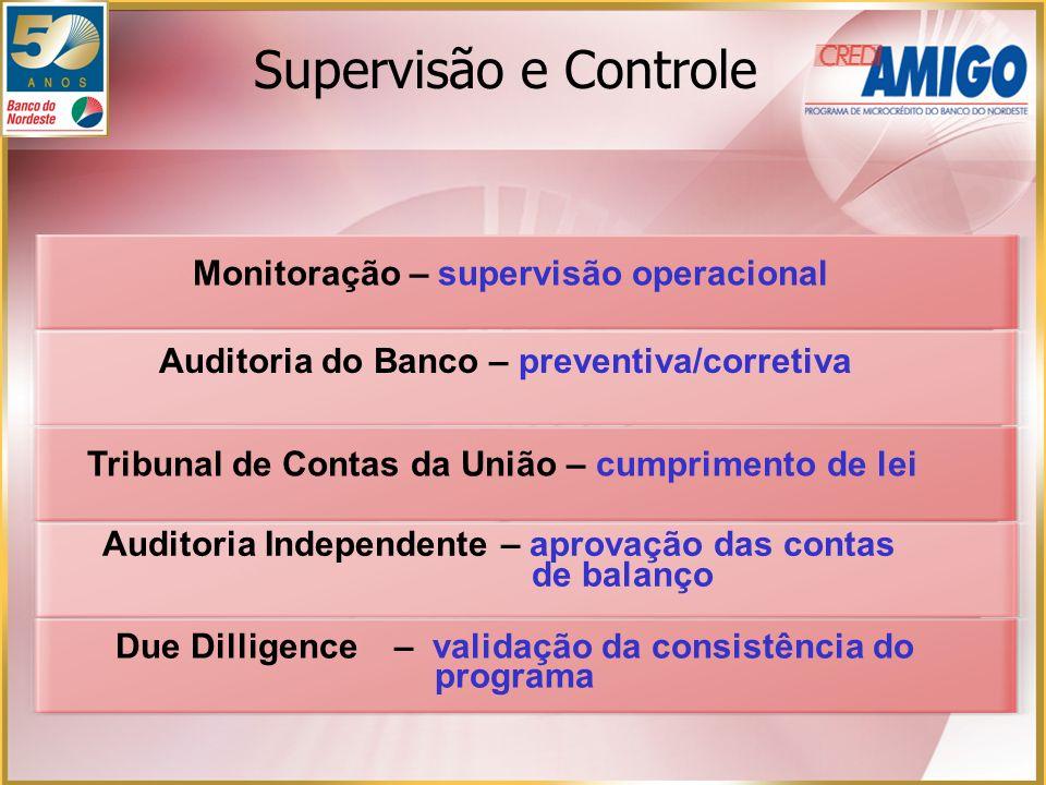 Monitoração – supervisão operacional Auditoria do Banco – preventiva/corretiva Tribunal de Contas da União – cumprimento de lei Auditoria Independente