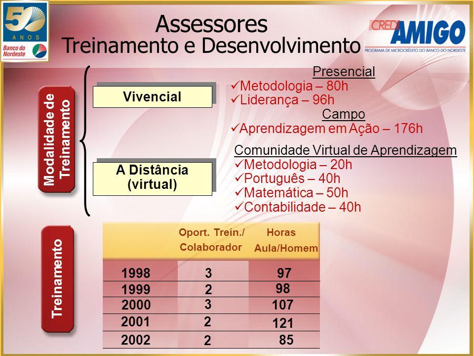 Assessores Treinamento e Desenvolvimento Comunidade Virtual de Aprendizagem Metodologia – 20h Português – 40h Matemática – 50h Contabilidade – 40h Pre