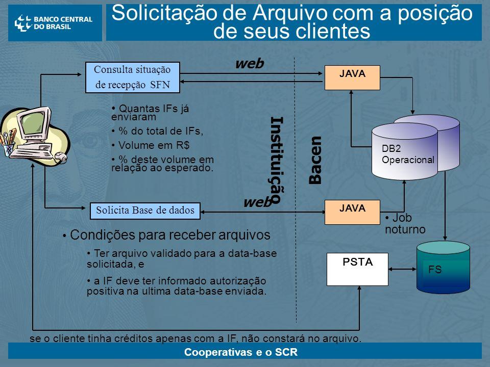 Cooperativas e o SCR JAVA DB2 Operacional FS Job noturno PSTA se o cliente tinha créditos apenas com a IF, não constará no arquivo. Consulta situação
