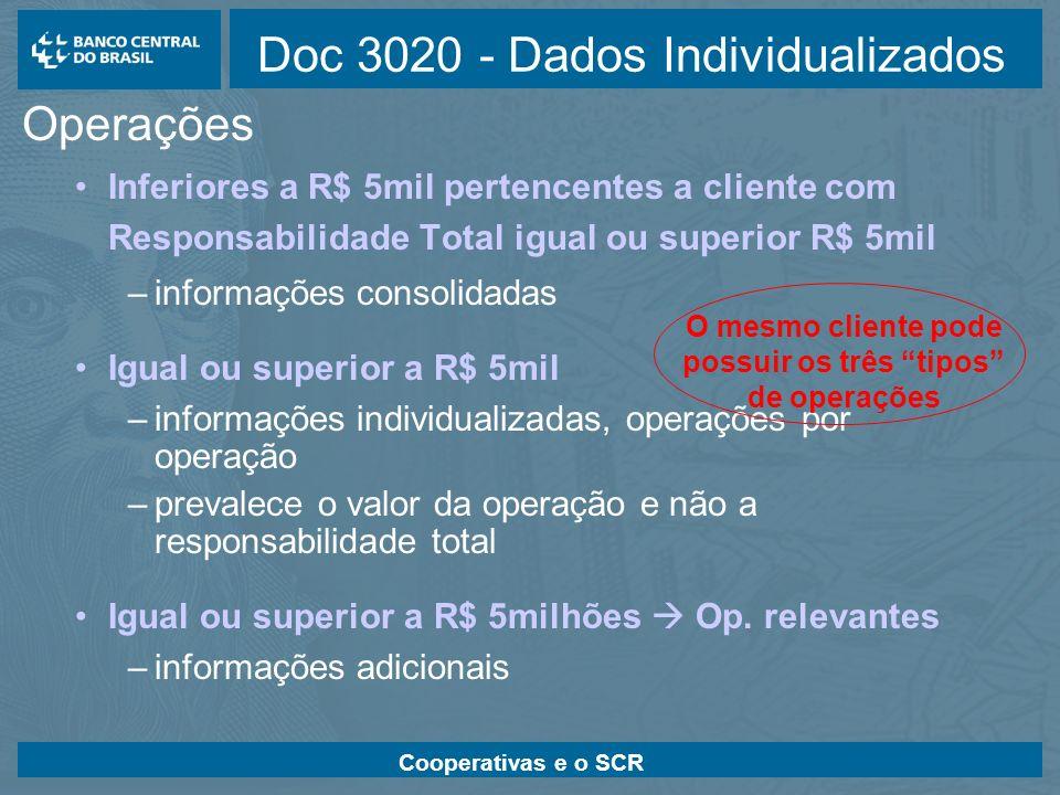 Cooperativas e o SCR Principais Arquivos para download: Leiautes dos Documentos - descreve os campos requeridos Modelos XML - exemplifica os arquivos XML dos Doc 3020 e 3030 Schema - regras sintáticas para os Doc 3020 e 3030 Críticas de Avaliação - regras semânticas para os Doc 3020 e 3030 Validador - disponibilizado pelo Bacen para aplicação das regras sintáticas (Schema)