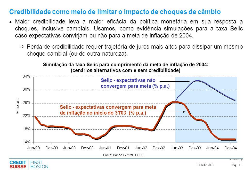 Pág1311 Julho 2003 BACEN3711p.ppt Credibilidade como meio de limitar o impacto de choques de câmbio Maior credibilidade leva a maior eficácia da polít