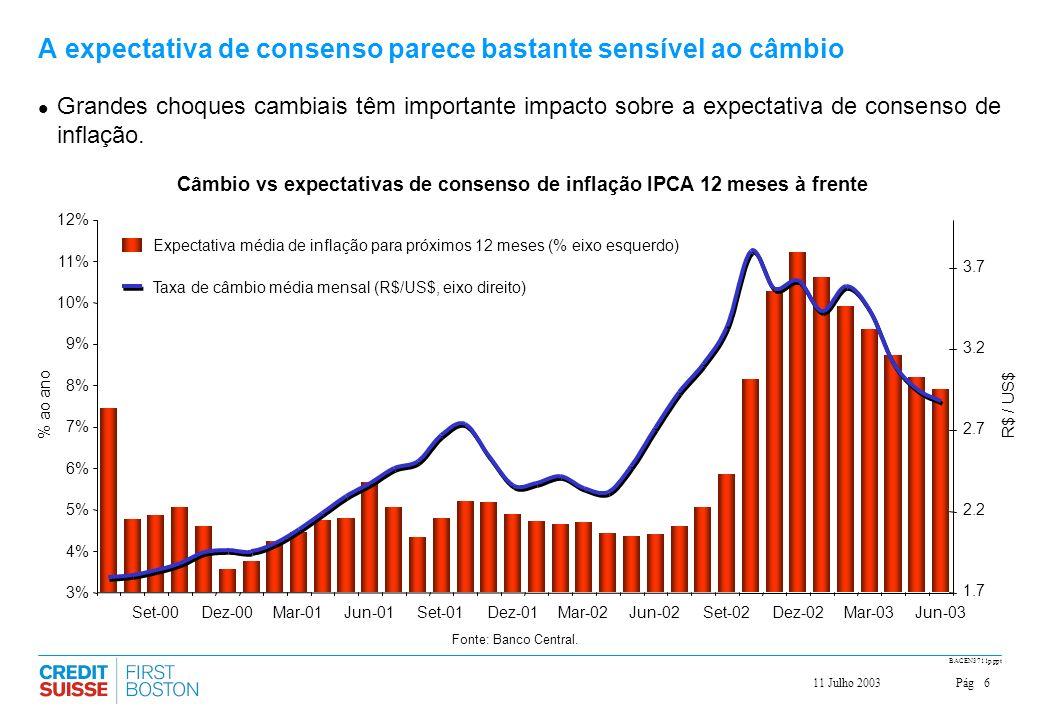 Pág711 Julho 2003 BACEN3711p.ppt A previsão de inflação é muito sensível aos choques cambiais Uma análise de sensibilidade da projeção de inflação ao nível de câmbio utilizando o modelo do CSFB ratifica a relevância deste canal no Brasil.