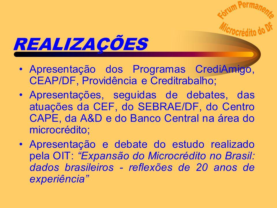 REALIZAÇÕES Apresentação dos Programas CrediAmigo, CEAP/DF, Providência e Creditrabalho; Apresentações, seguidas de debates, das atuações da CEF, do SEBRAE/DF, do Centro CAPE, da A&D e do Banco Central na área do microcrédito; Apresentação e debate do estudo realizado pela OIT: Expansão do Microcrédito no Brasil: dados brasileiros - reflexões de 20 anos de experiência