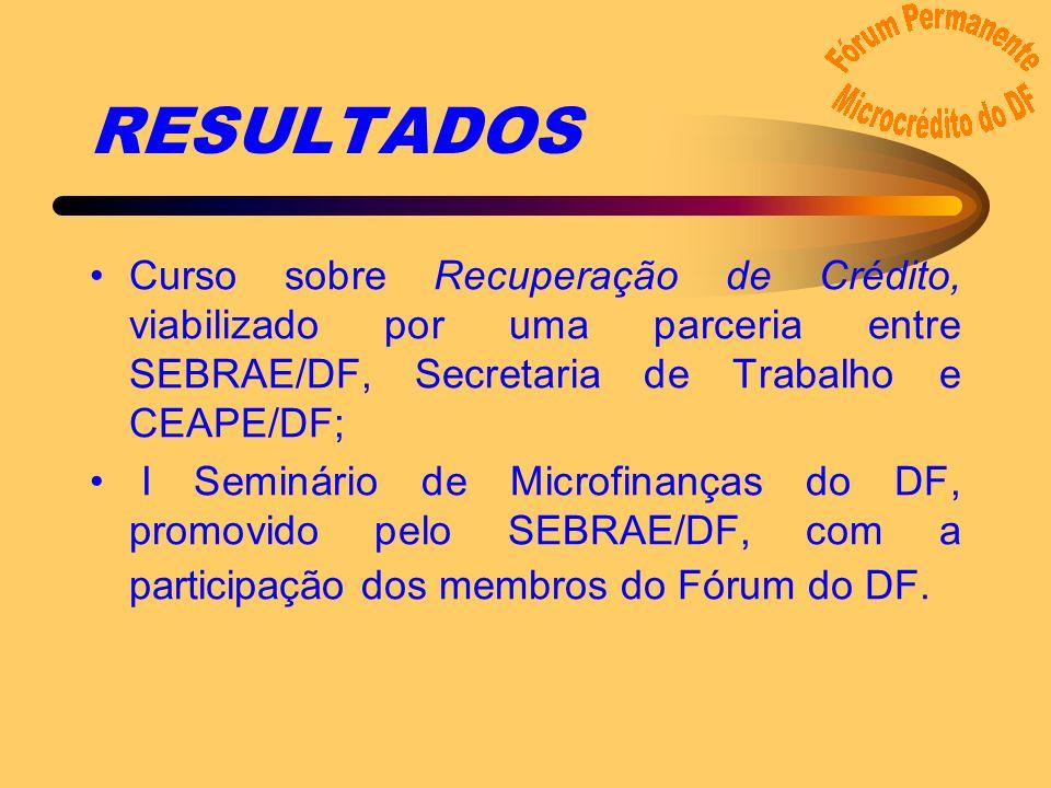 RESULTADOS Curso sobre Recuperação de Crédito, viabilizado por uma parceria entre SEBRAE/DF, Secretaria de Trabalho e CEAPE/DF; I Seminário de Microfinanças do DF, promovido pelo SEBRAE/DF, com a participação dos membros do Fórum do DF.