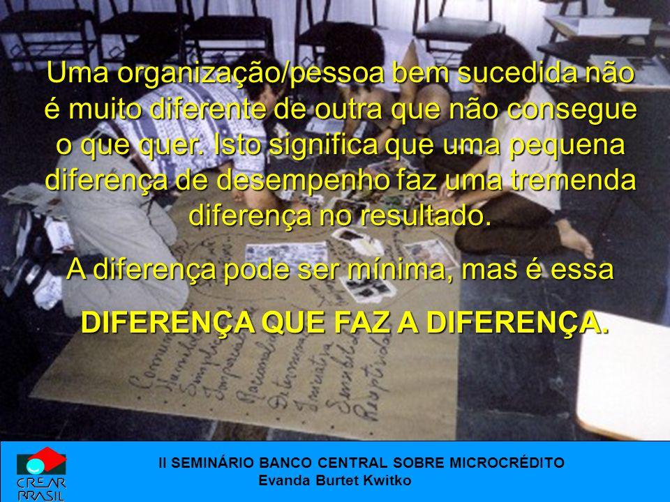 II SEMINÁRIO BANCO CENTRAL SOBRE MICROCRÉDITO Evanda Burtet Kwitko Desenvolvimento de Metodologias, Consultoria e Capacitação ao Setor Microfinanceiro e Empresarial.