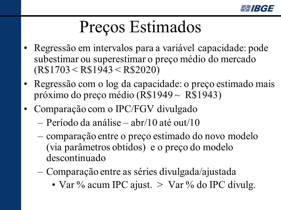 Preços Estimados Regressão em intervalos para a variável capacidade: pode subestimar ou superestimar o preço médio do mercado (R$1703 < R$1943 < R$202