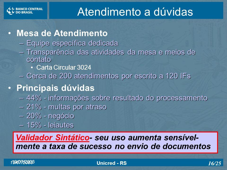 19/07/2003 Unicred - RS 16/25 Atendimento a dúvidas Mesa de Atendimento –Equipe específica dedicada –Transparência das atividades da mesa e meios de c