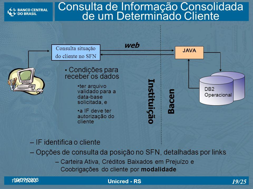 19/07/2003 Unicred - RS 19/25 Consulta de Informação Consolidada de um Determinado Cliente JAVA DB2 Operacional – IF identifica o cliente – Opções de