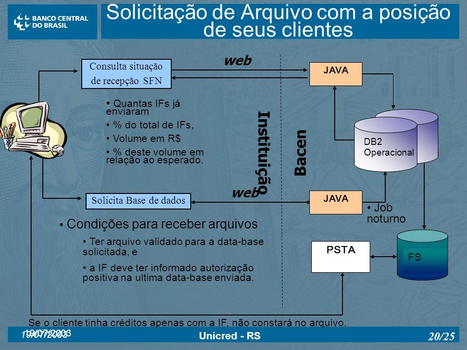 19/07/2003 Unicred - RS 20/25 JAVA DB2 Operacional FS Job noturno PSTA Se o cliente tinha créditos apenas com a IF, não constará no arquivo. Consulta