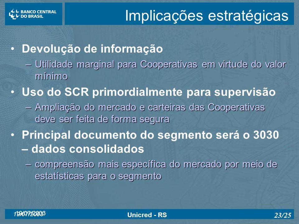 19/07/2003 Unicred - RS 23/25 Implicações estratégicas Devolução de informação –Utilidade marginal para Cooperativas em virtude do valor mínimo Uso do