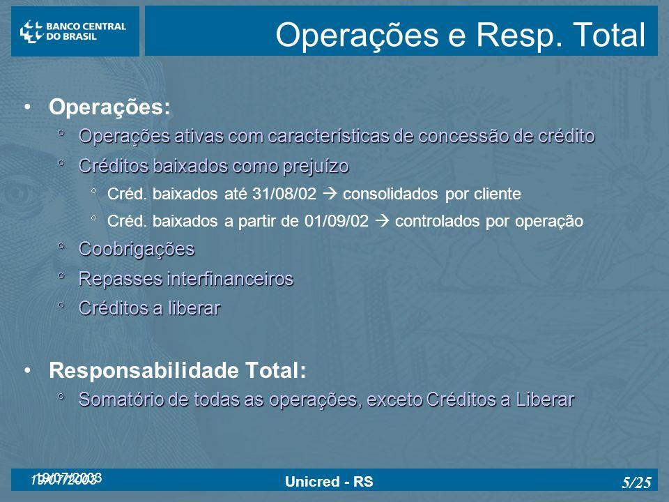 19/07/2003 Unicred - RS 5/25 Operações e Resp. Total Operações: Operações ativas com características de concessão de crédito Operações ativas com cara