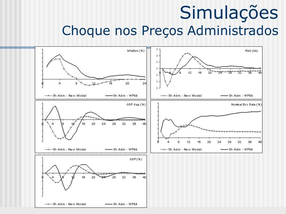 Simulações Choque nos Preços Administrados
