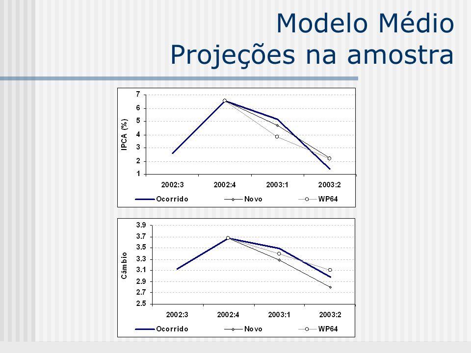 Modelo Médio Projeções na amostra