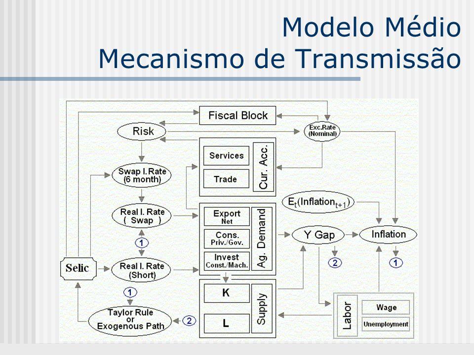 Modelo Médio Mecanismo de Transmissão