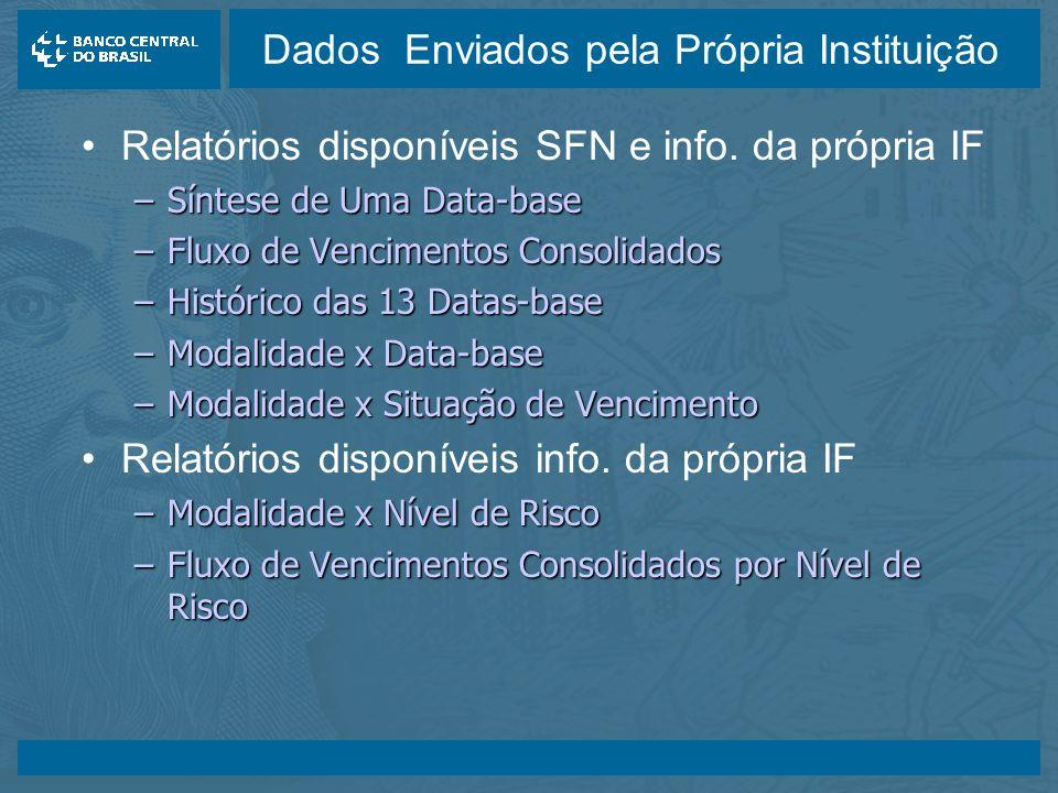 14/05/2003 Dados Enviados pela Própria Instituição Relatórios disponíveis SFN e info.