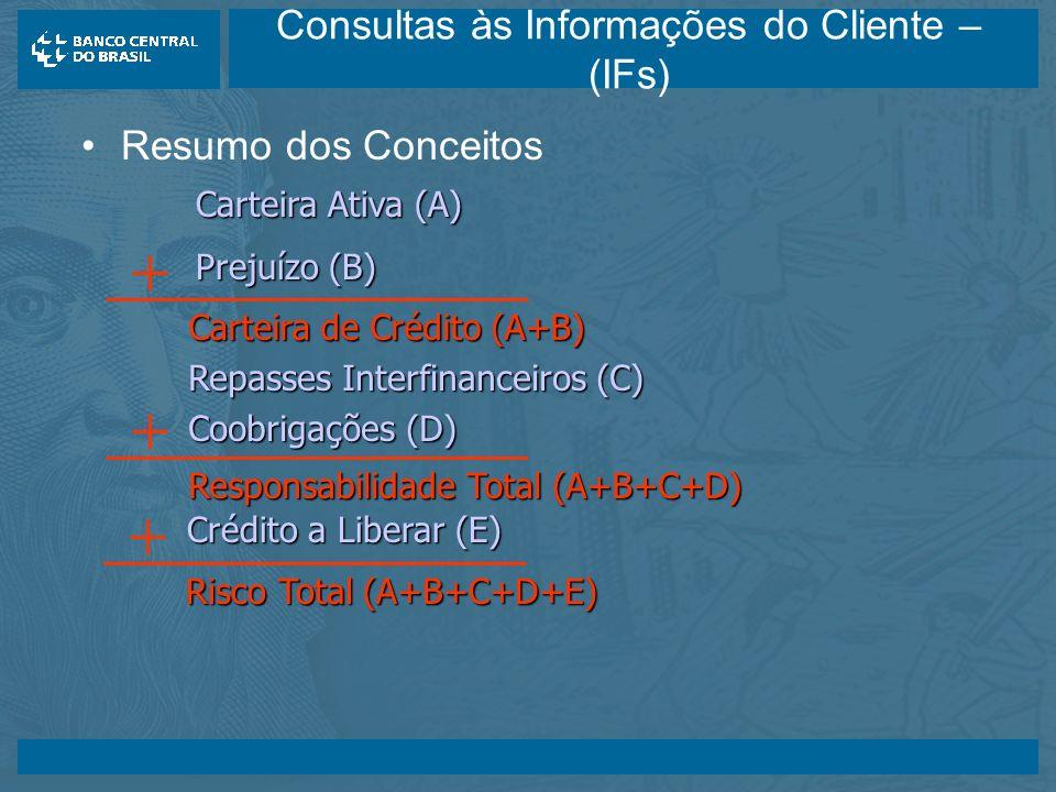 14/05/2003 Consultas às Informações do Cliente – (IFs) Resumo dos Conceitos Carteira Ativa (A) Prejuízo (B) Carteira de Crédito (A+B) Repasses Interfinanceiros (C) Coobrigações (D) Responsabilidade Total (A+B+C+D) Crédito a Liberar (E) Risco Total (A+B+C+D+E)