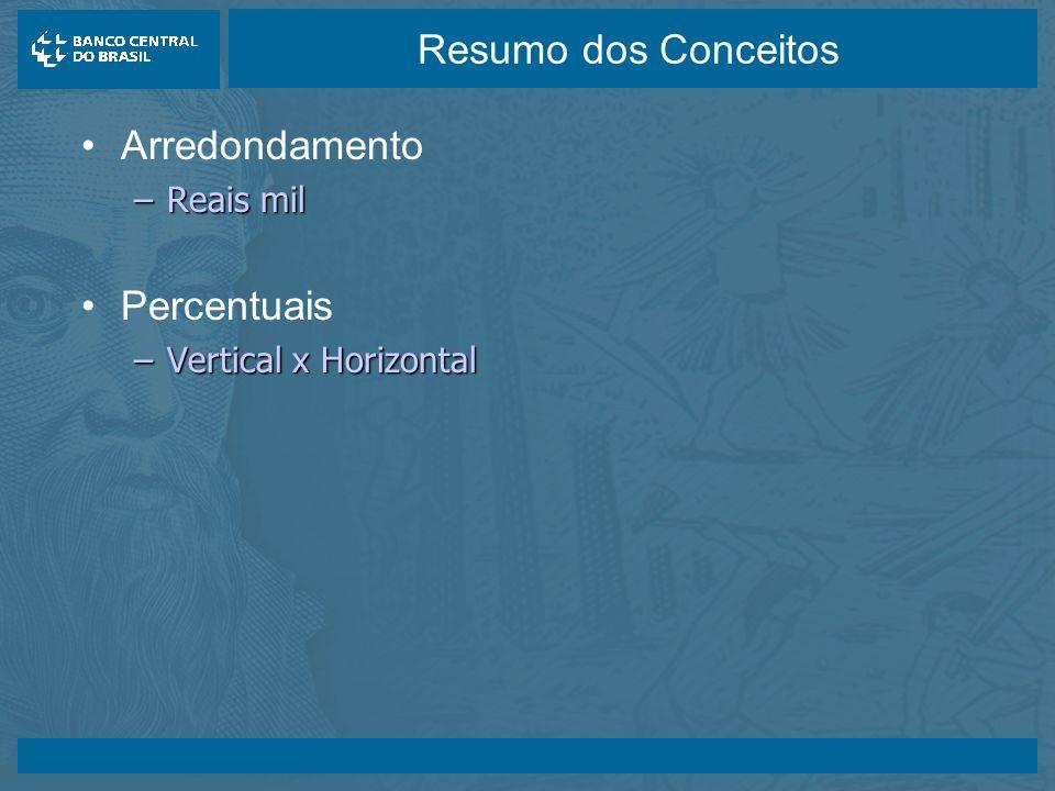 14/05/2003 Resumo dos Conceitos Arredondamento –Reais mil Percentuais –Vertical x Horizontal